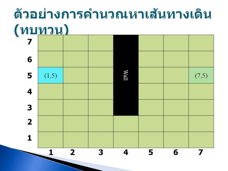 ตัวอย่างการคำนวณหาเส้นทางเดิน (ทบทวน)
