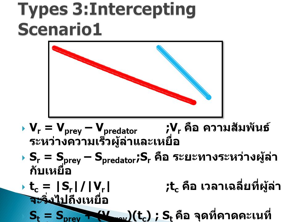 Types 3:Intercepting Scenario1