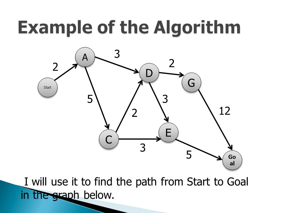 Example of the Algorithm