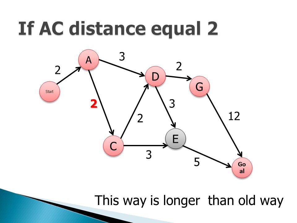 If AC distance equal 2 This way is longer than old way 3 2 D G 12 E C