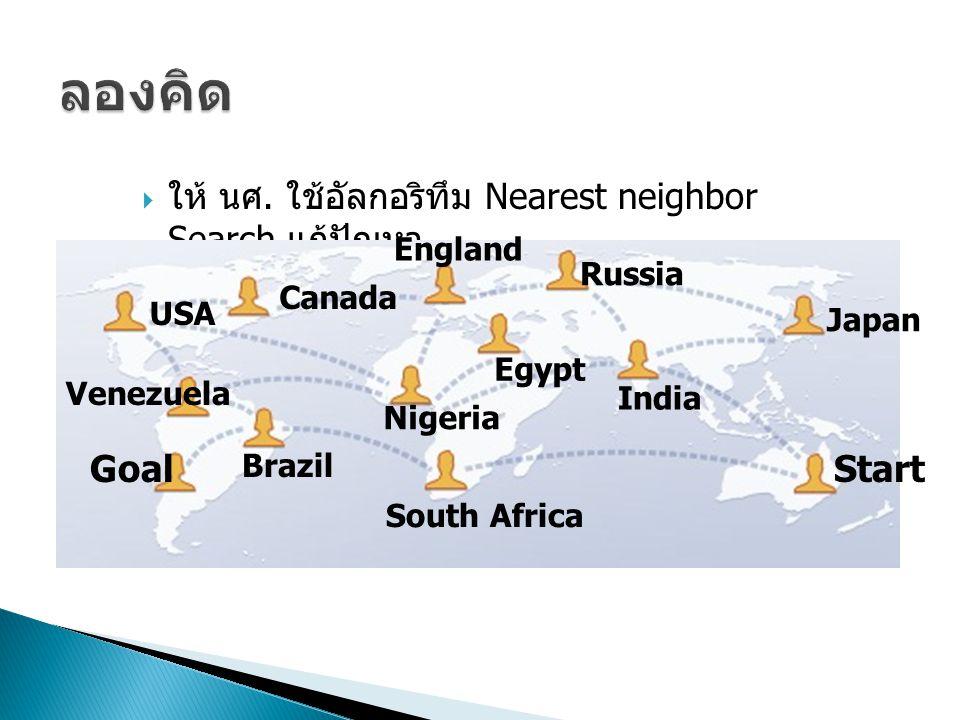 ลองคิด ให้ นศ. ใช้อัลกอริทึม Nearest neighbor Search แก้ปัญหา. England. Russia. Canada. USA. Japan.