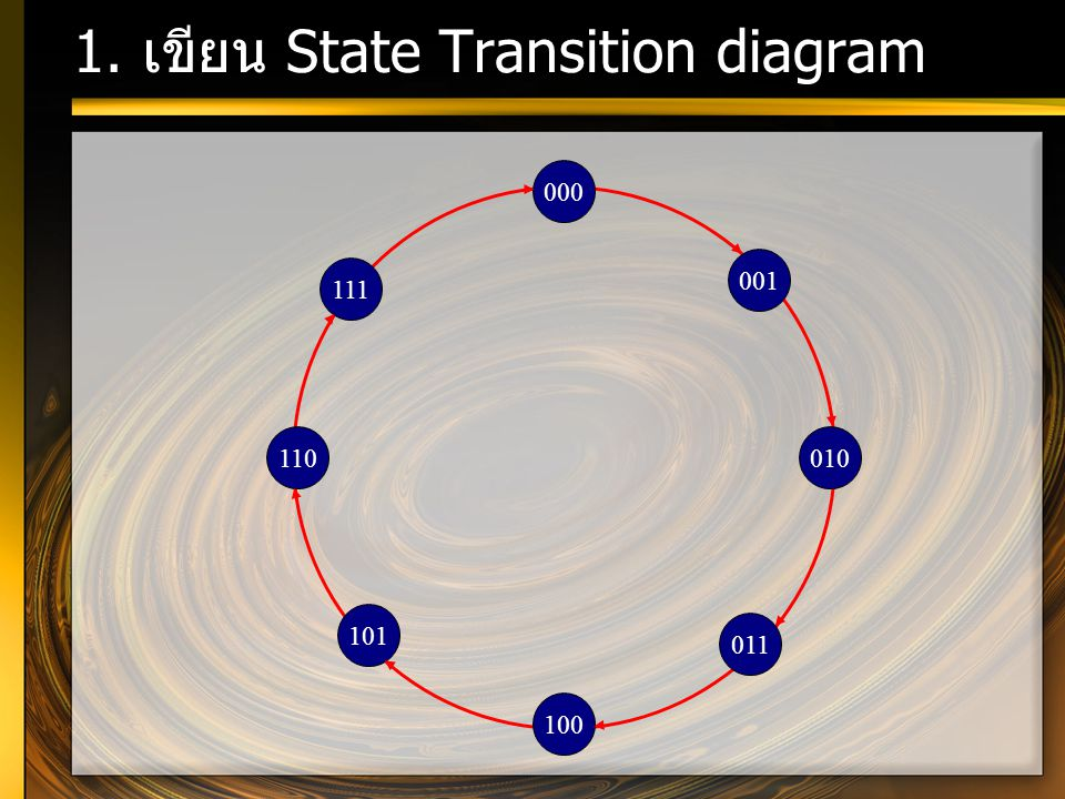1. เขียน State Transition diagram