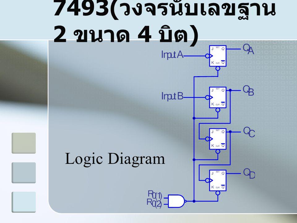 7493(วงจรนับเลขฐาน 2 ขนาด 4 บิต)