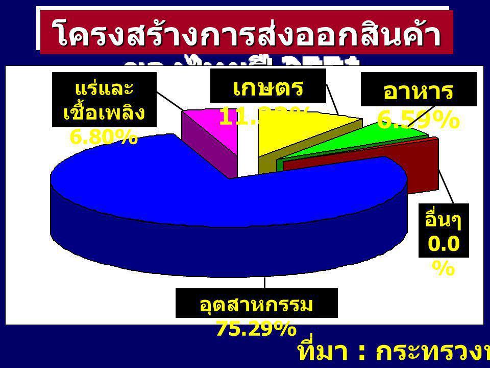 โครงสร้างการส่งออกสินค้าของไทยปี 2551