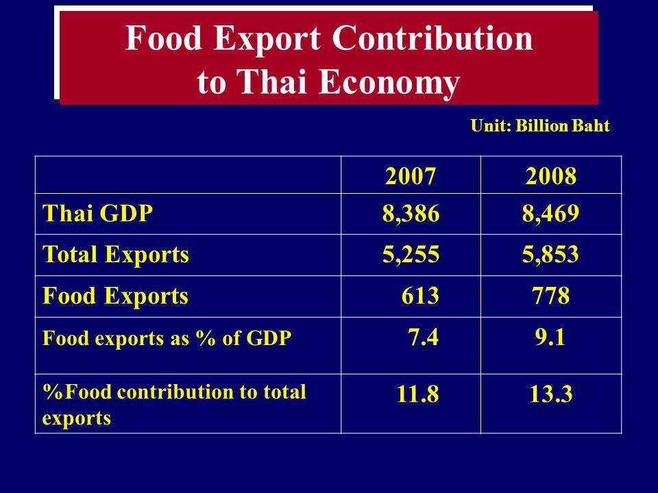 Food Export Contribution to Thai Economy