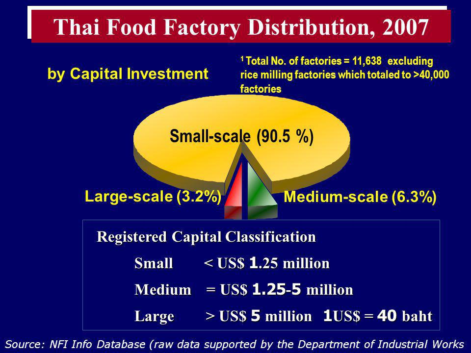 Thai Food Factory Distribution, 2007