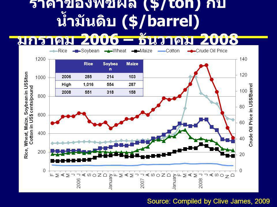 ราคาของพืชผล ($/ton) กับน้ำมันดิบ ($/barrel) มกราคม 2006 – ธันวาคม 2008
