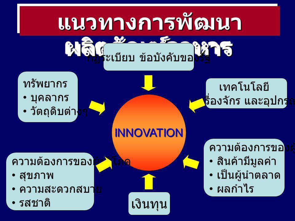 แนวทางการพัฒนาผลิตภัณฑ์อาหาร