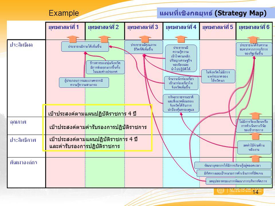 Example แผนที่เชิงกลยุทธ์ (Strategy Map) ั