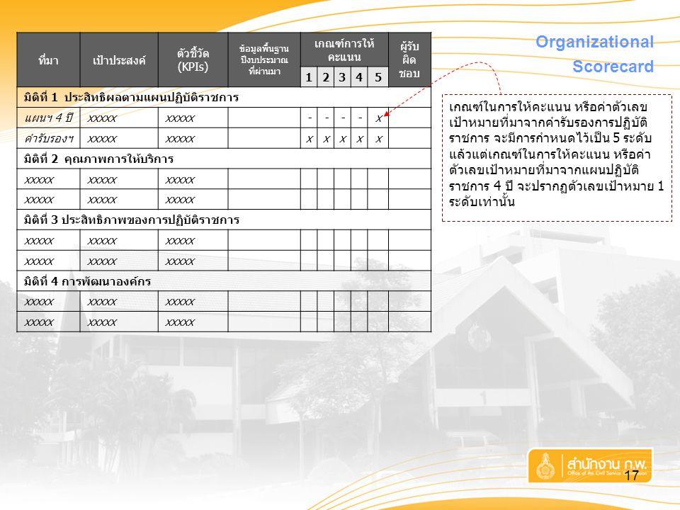 Organizational Scorecard