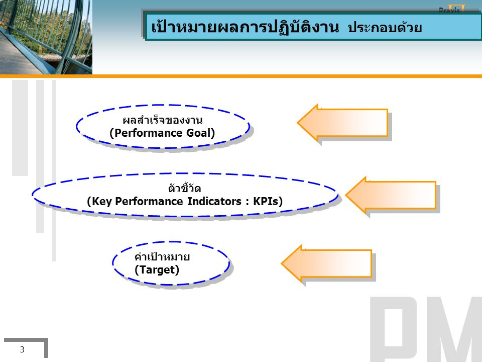 (Key Performance Indicators : KPIs)