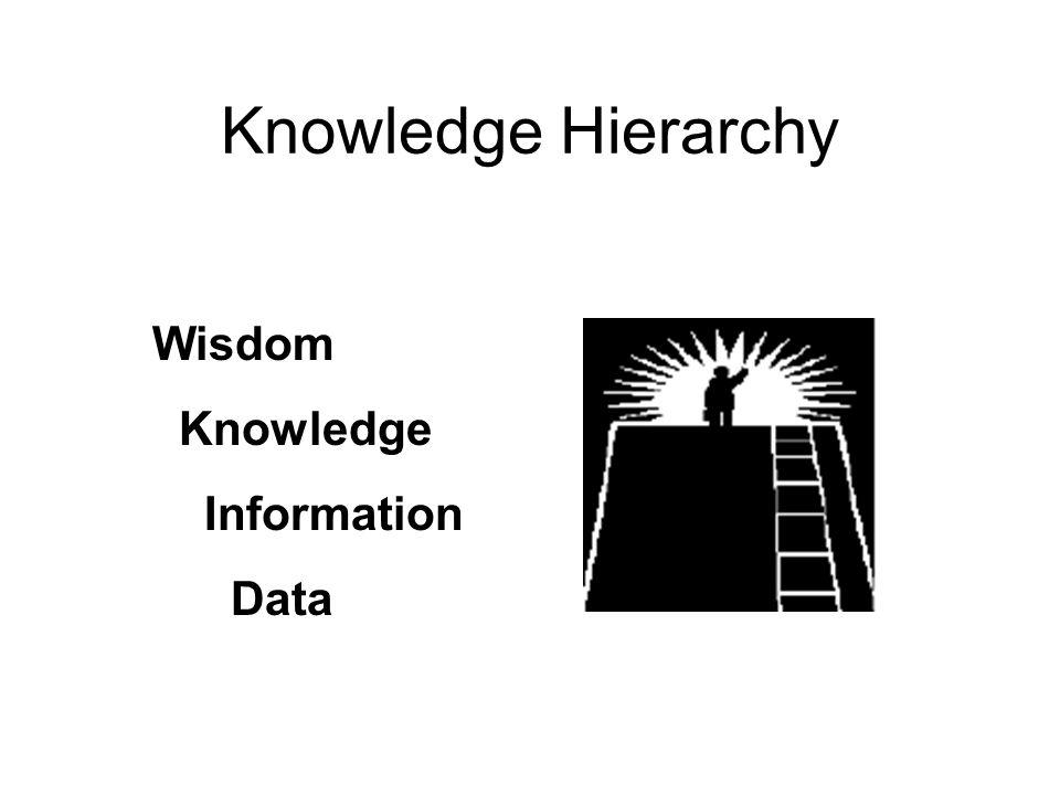 Knowledge Hierarchy Wisdom Knowledge Information Data