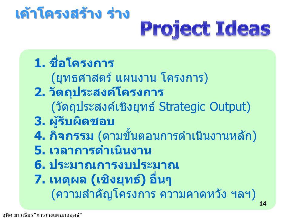 Project Ideas เค้าโครงสร้าง ร่าง 1. ชื่อโครงการ
