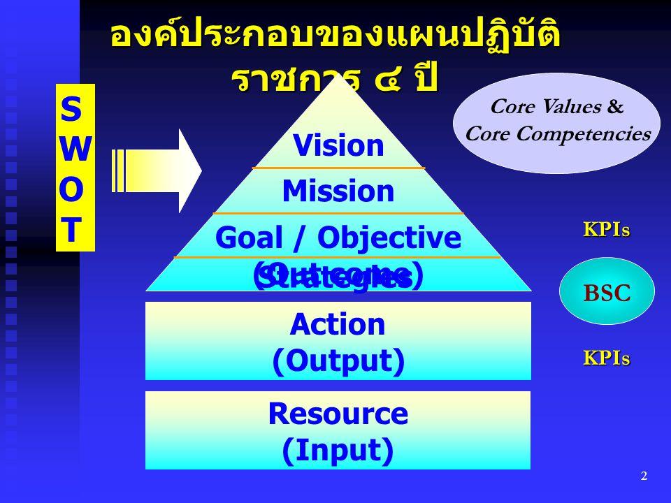องค์ประกอบของแผนปฏิบัติราชการ ๔ ปี