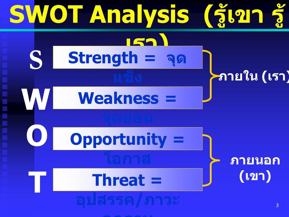 SWOT Analysis (รู้เขา รู้เรา) Threat = อุปสรรค/ภาวะคุกคาม