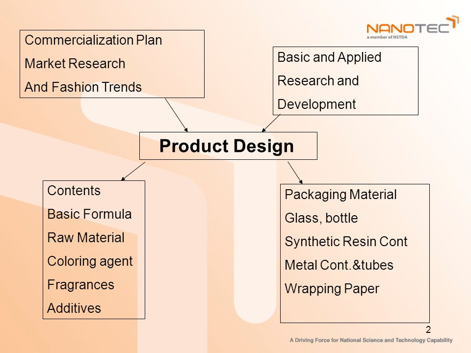 Product Design Commercialization Plan Market Research