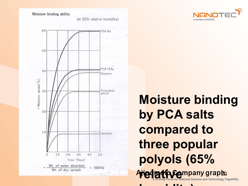 Moisture binding by PCA salts compared to three popular polyols (65% relative humidity).
