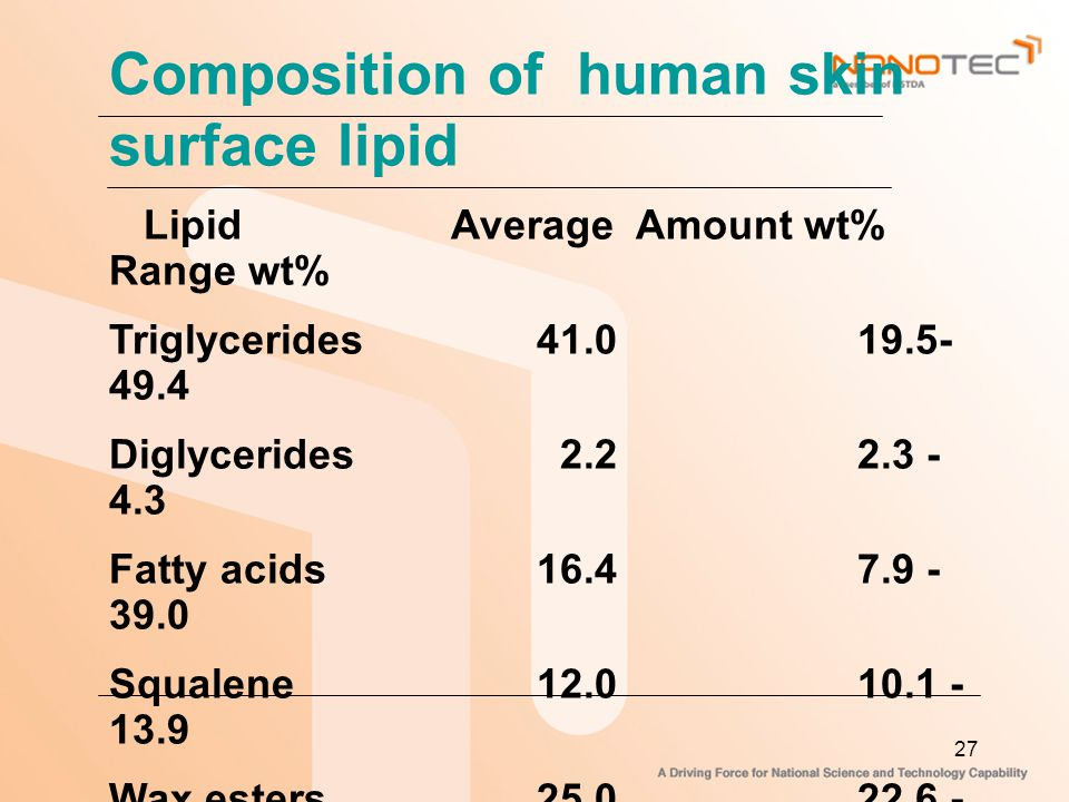 Composition of human skin surface lipid