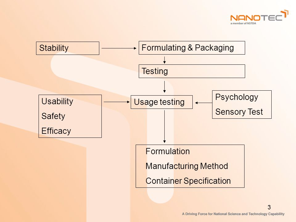 Stability Formulating & Packaging. Testing. Psychology. Sensory Test. Usability. Safety. Efficacy.
