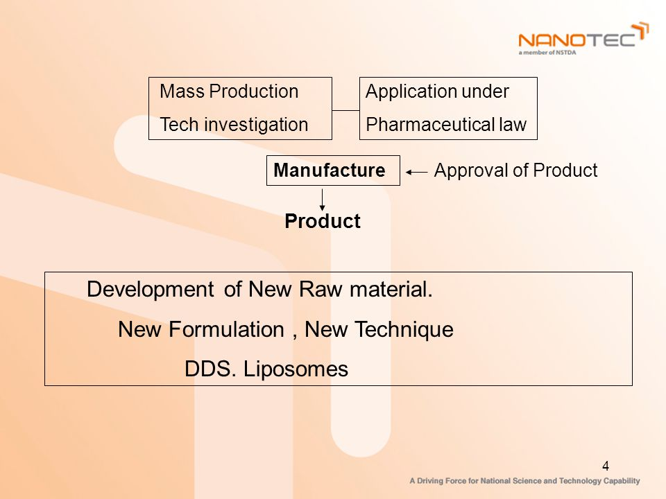 New Formulation , New Technique DDS. Liposomes