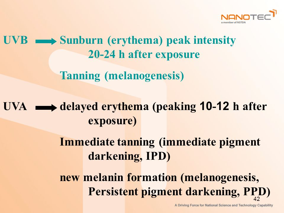 UVB Sunburn (erythema) peak intensity 20-24 h after exposure