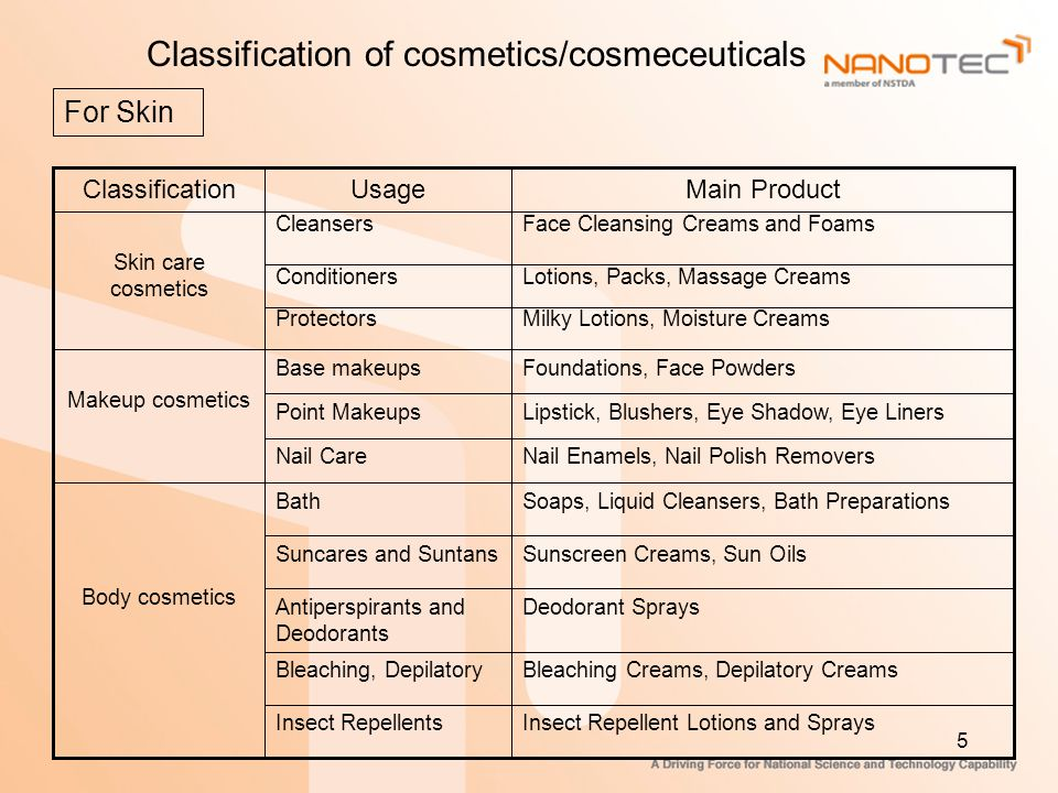 Classification of cosmetics/cosmeceuticals