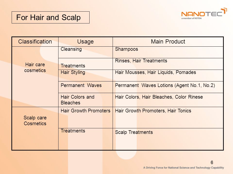 For Hair and Scalp Main Product Usage Classification Scalp Treatments