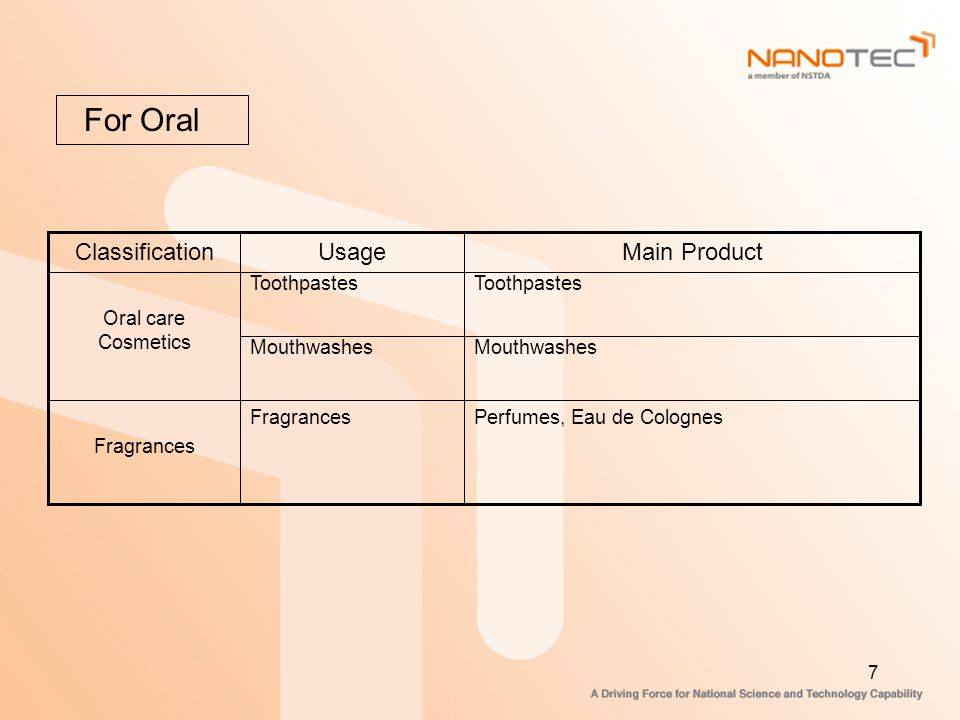 For Oral Main Product Usage Classification Mouthwashes