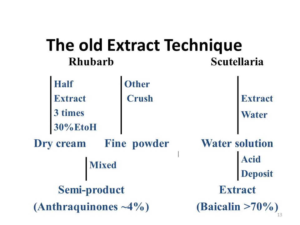 The old Extract Technique