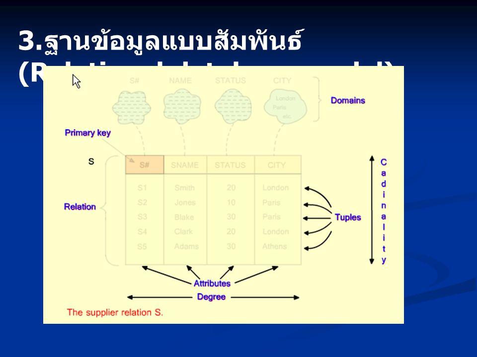 3.ฐานข้อมูลแบบสัมพันธ์ (Relational database model)