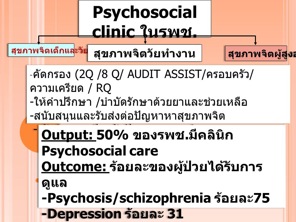 Psychosocial clinic ในรพช.