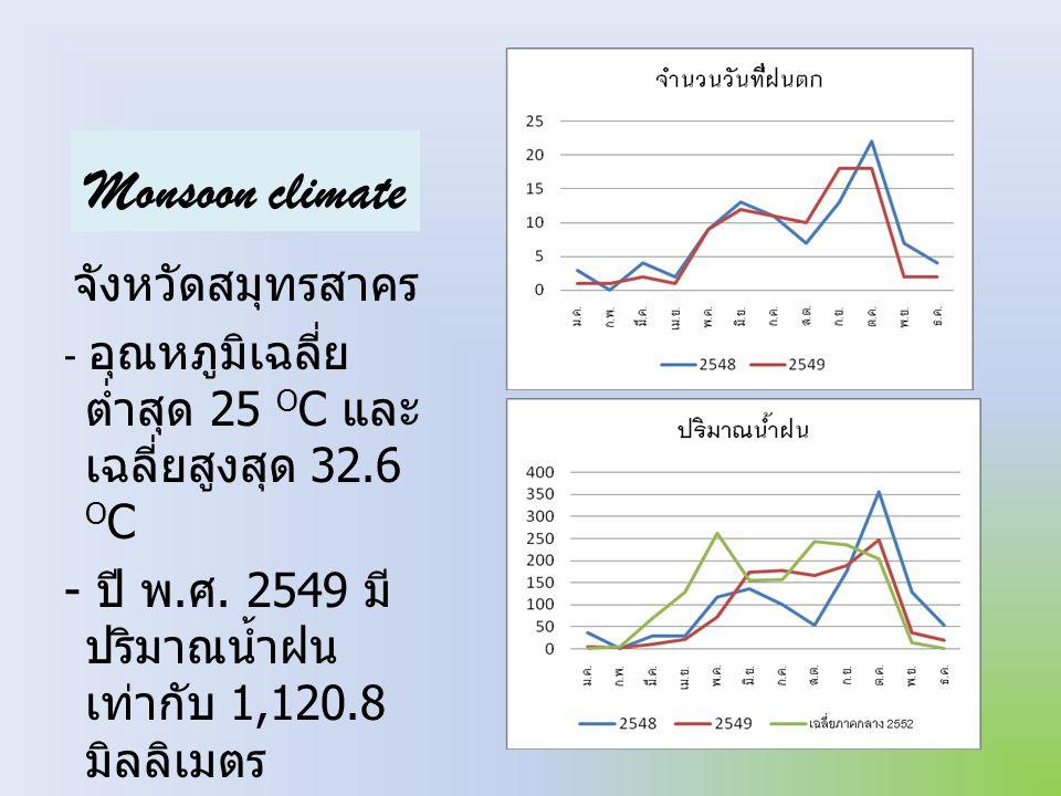Monsoon climate จังหวัดสมุทรสาคร