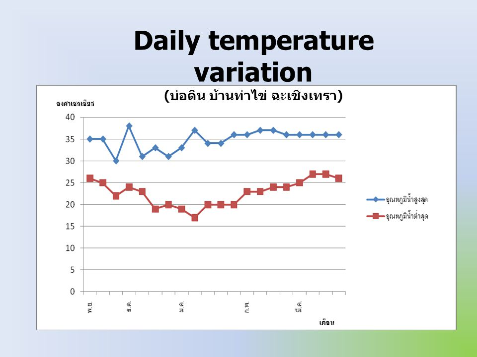 Daily temperature variation (บ่อดิน บ้านท่าไข่ ฉะเชิงเทรา)