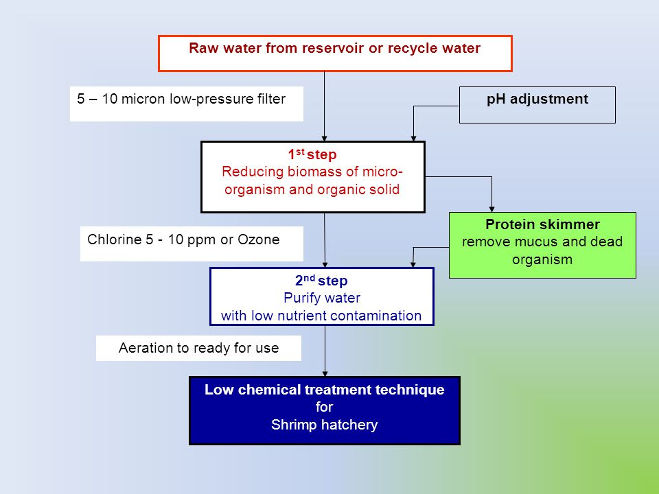 Raw water from reservoir or recycle water
