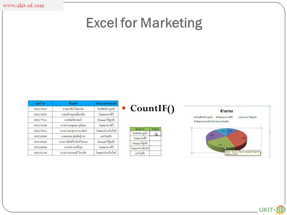 www.ukit-sd.com Excel for Marketing CountIF()