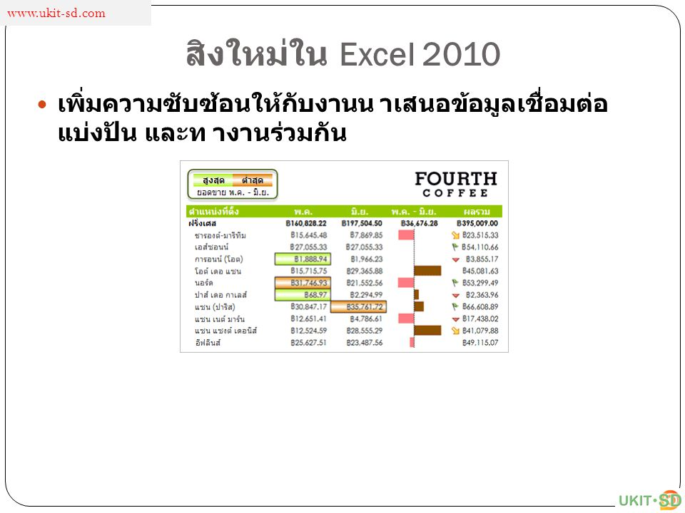 www.ukit-sd.com สิงใหม่ใน Excel 2010.