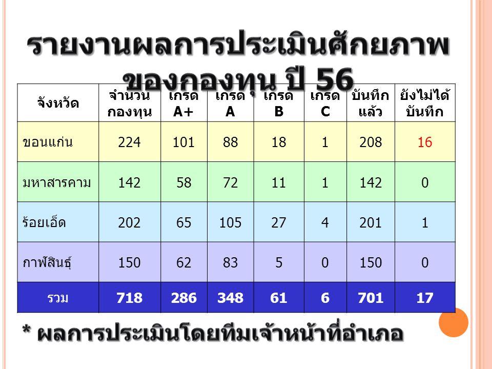 รายงานผลการประเมินศักยภาพของกองทุน ปี 56