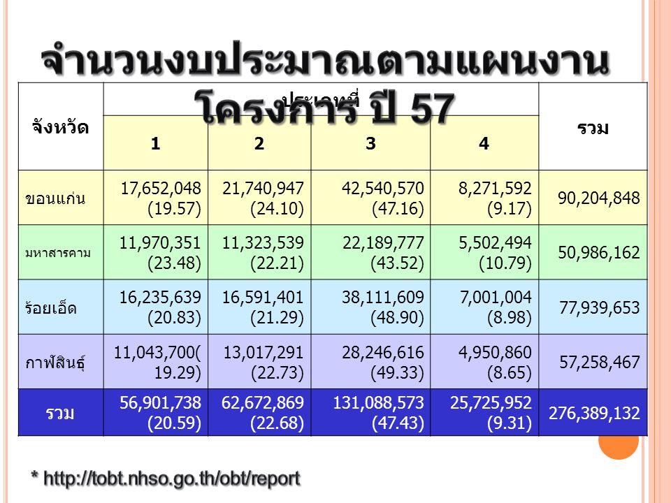 จำนวนงบประมาณตามแผนงานโครงการ ปี 57