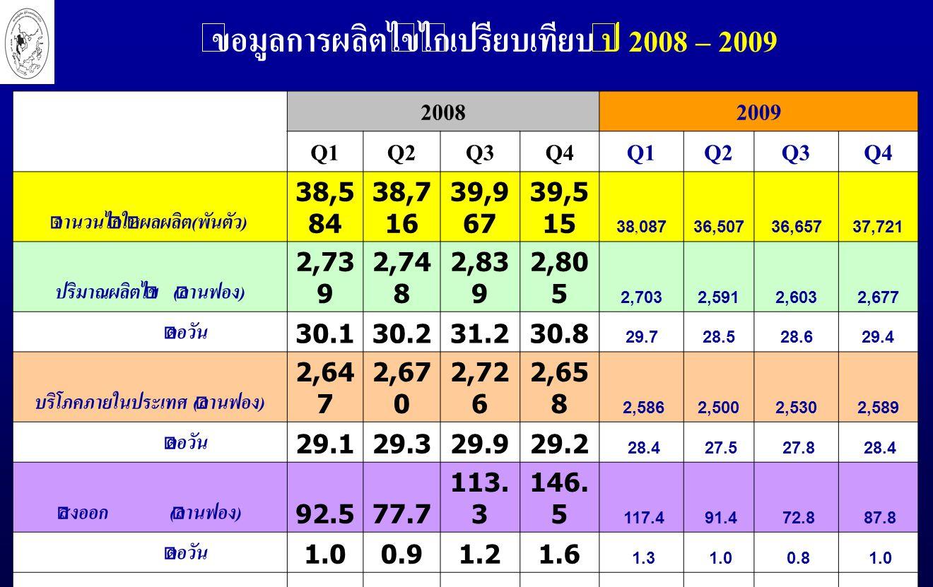 ข้อมูลการผลิตไข่ไก่เปรียบเทียบ ปี 2008 – 2009