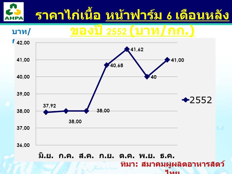ราคาไก่เนื้อ หน้าฟาร์ม 6 เดือนหลังของปี 2552 (บาท/กก.)