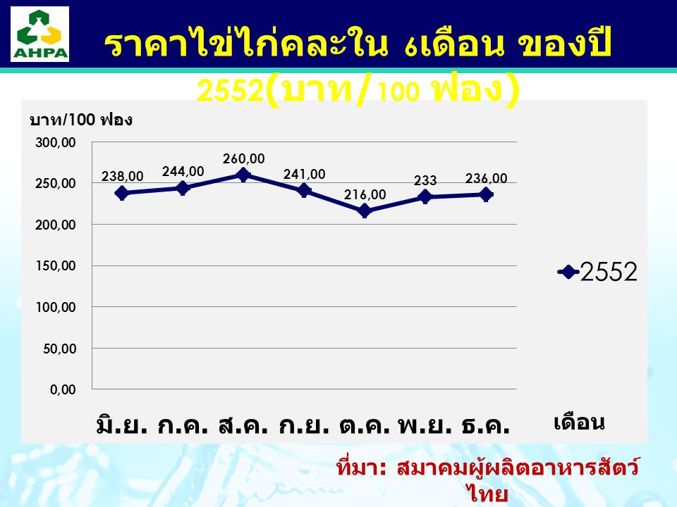 ราคาไข่ไก่คละใน 6เดือน ของปี 2552(บาท/100 ฟอง)