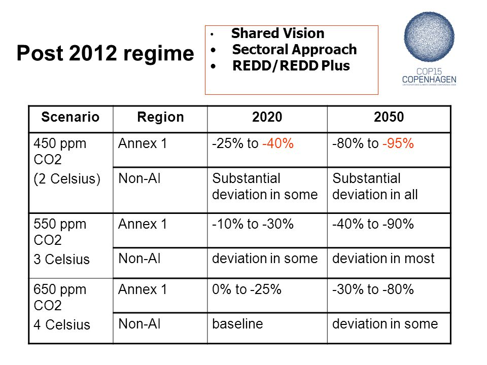 Post 2012 regime Sectoral Approach REDD/REDD Plus Scenario Region 2020