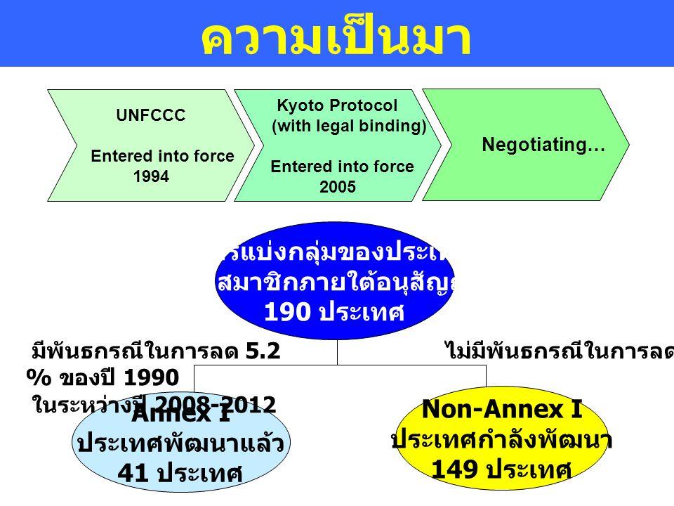 การแบ่งกลุ่มของประเทศ ภาคีสมาชิกภายใต้อนุสัญญาฯ