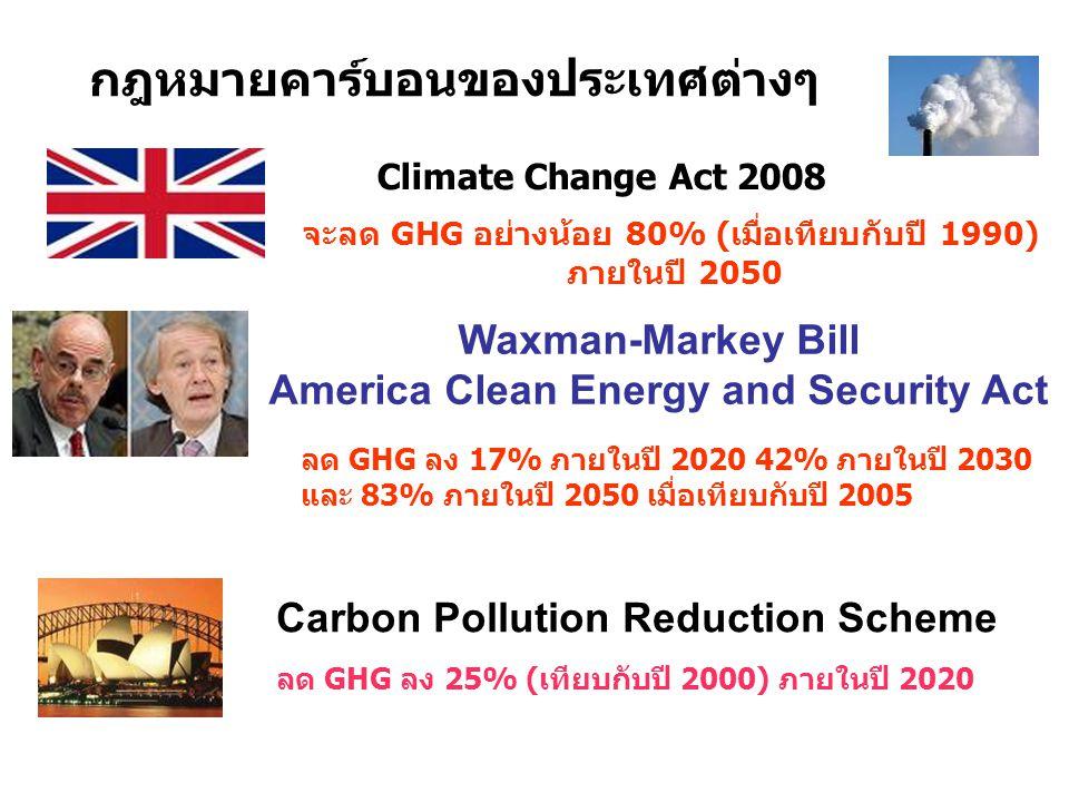 กฎหมายคาร์บอนของประเทศต่างๆ