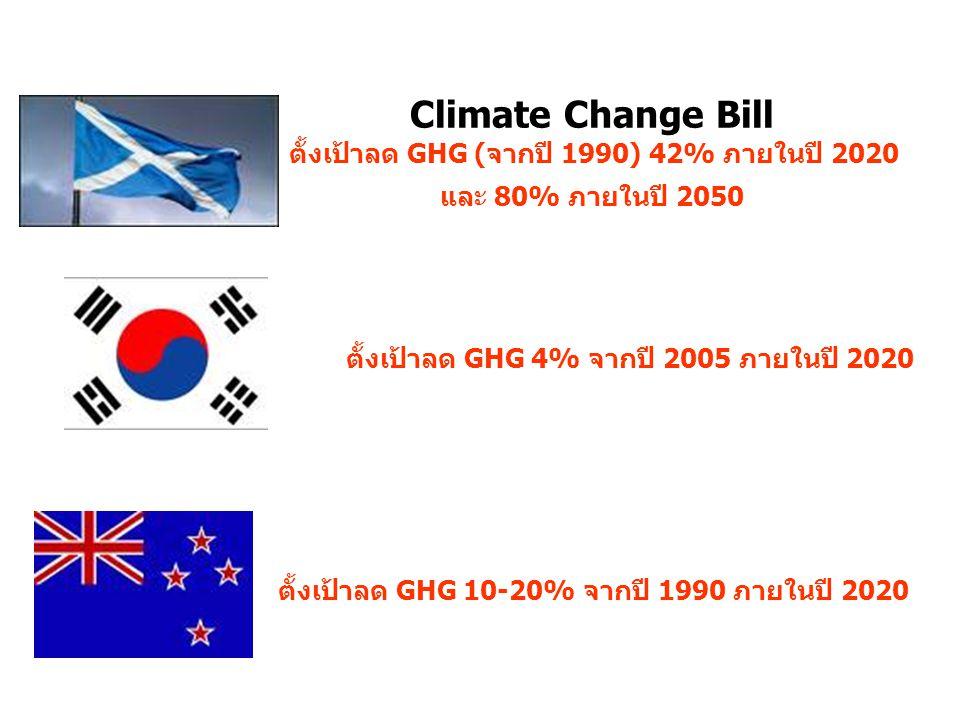 ตั้งเป้าลด GHG (จากปี 1990) 42% ภายในปี 2020