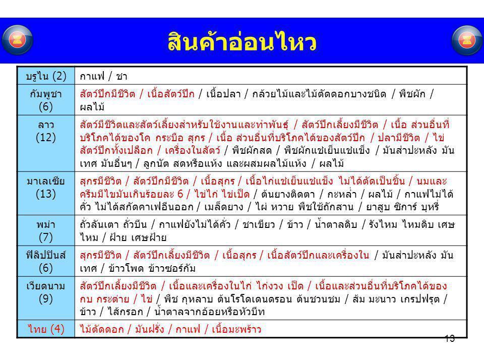 สินค้าอ่อนไหว บรูไน (2) กาแฟ / ชา กัมพูชา (6)