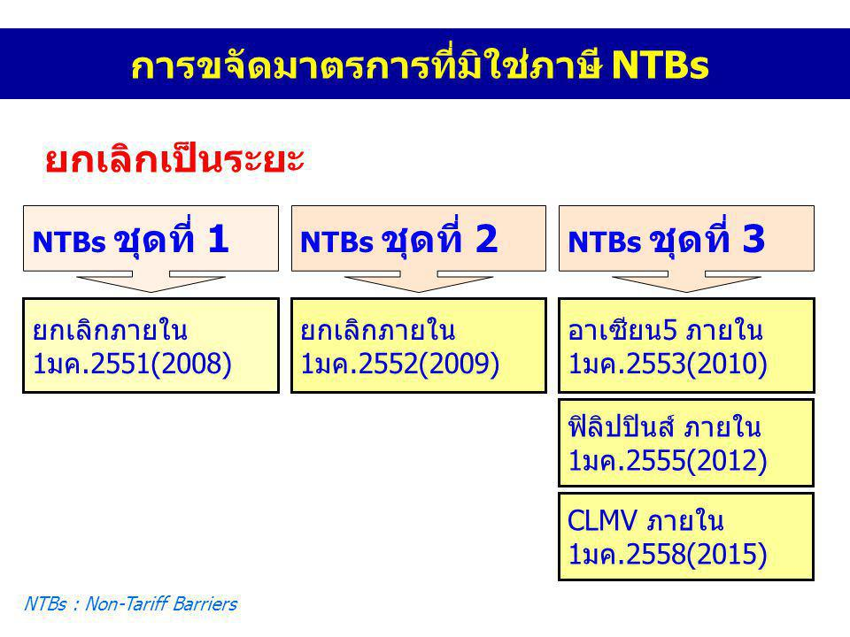 การขจัดมาตรการที่มิใช่ภาษี NTBs