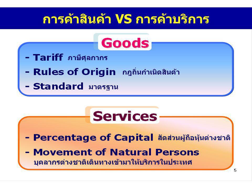 การค้าสินค้า VS การค้าบริการ