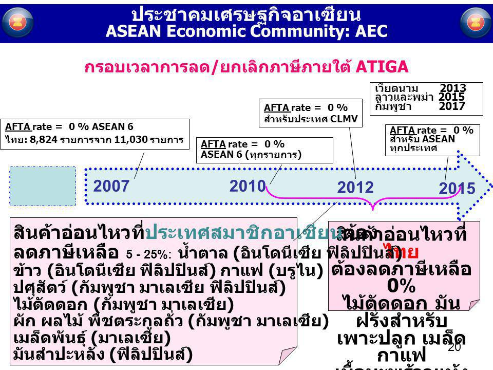 ประชาคมเศรษฐกิจอาเซียน