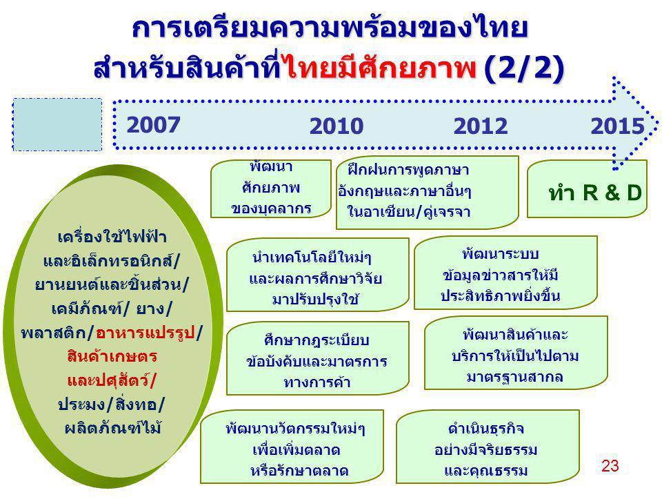การเตรียมความพร้อมของไทย